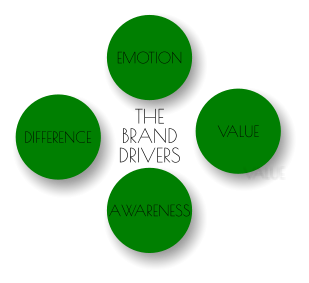 DIFFERENCE VALUE EMOTION AWARENESS THE BRAND DRIVERS